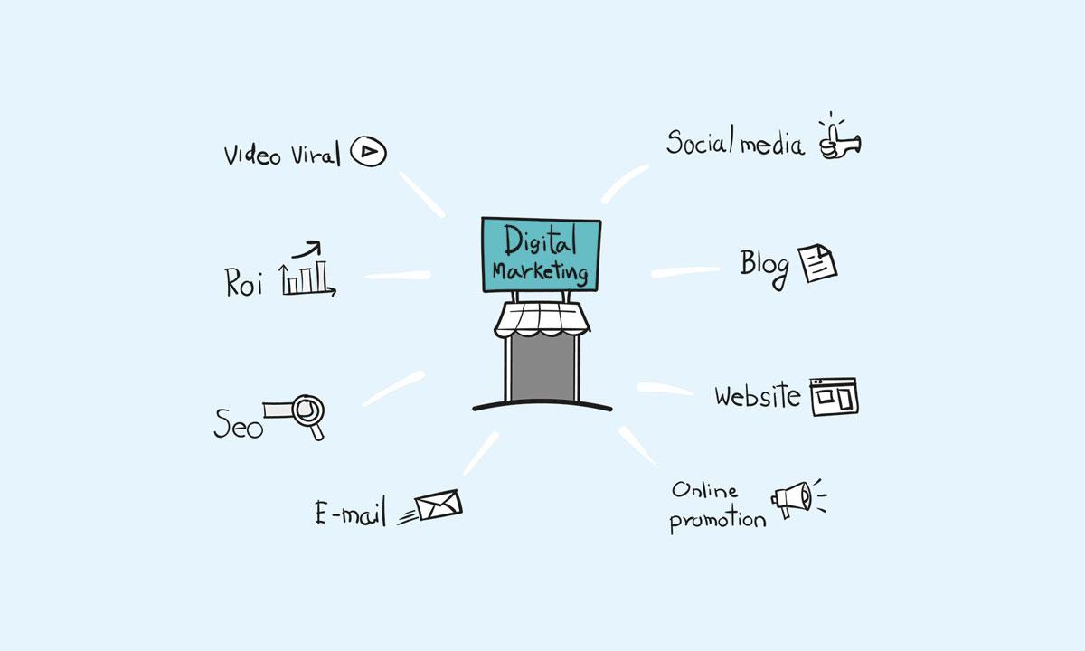 digitales-marketing-mindmap